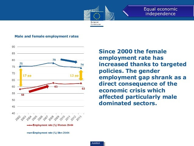 Male and female employment rates  Since 2000 the female  employment rate has  increased thanks to targeted  policies. The ...