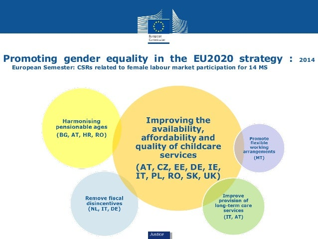 Promoting gender equality in the EU2020 strategy : 2014  European Semester: CSRs related to female labour market participa...