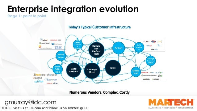CX Appeal: Technology to Keep Your Customers Coming Back for More By Gerry Murray Slide 32