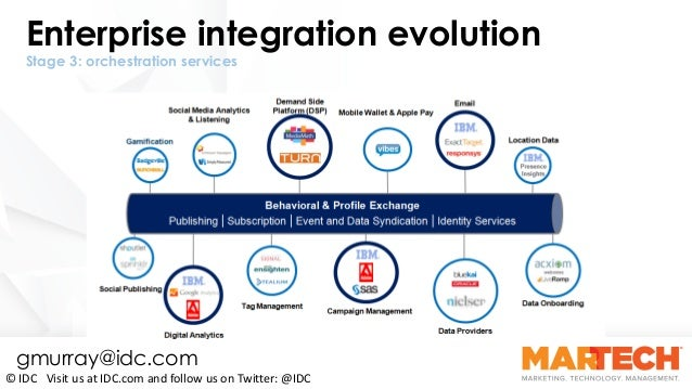 Enterprise integration evolution Stage 3: orchestration services ©	IDC			Visit	us	at	IDC.com	and	follow	us	on	Twitter:	@ID...