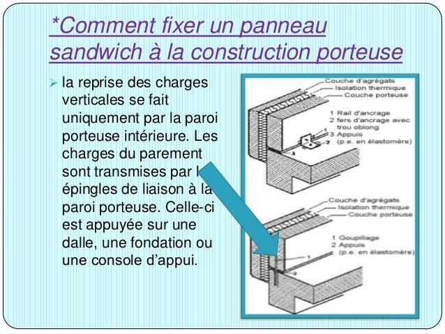 Murs de fa ade for Paroi anti bruit exterieur