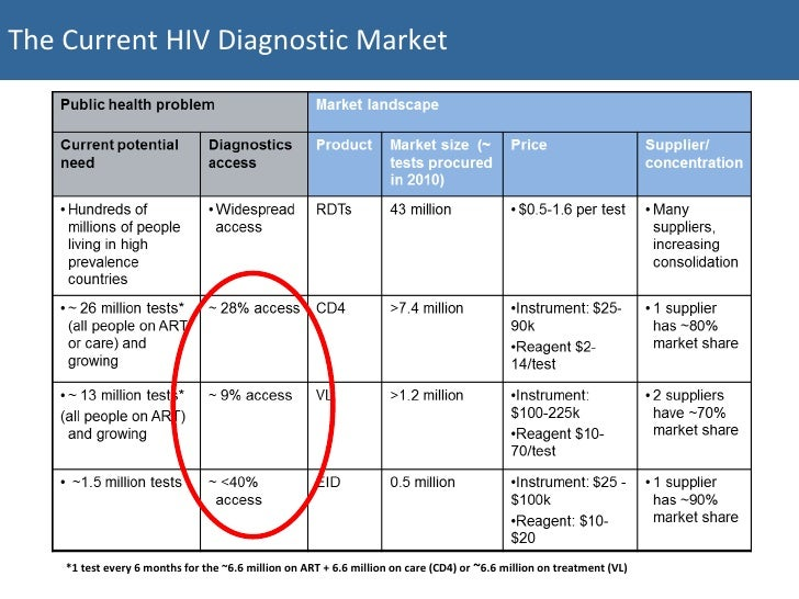 understanding how hiv is diagnosed Q how is hiv diagnosed  do you have hiv these tests diagnose it (webmd)  laboratory tests (cdc)  hiv infection: laboratory testing probably no medical test is more important to understand than the hiv test here's where to learn about what an hiv diagnosis means -- and what to do about it.