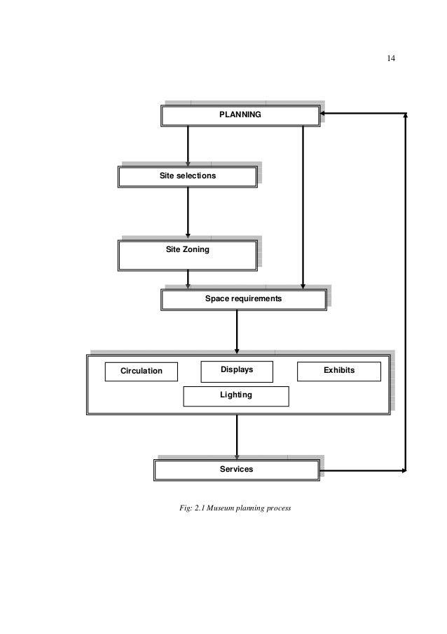 modern cities essay structure