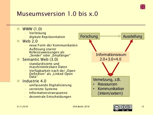 Museumsversion 1.0 bis x.0  WWW (1.0) – Verlinkung – digitale Repräsentation  Web 2.0 – neue Form der Kommunikation – Au...