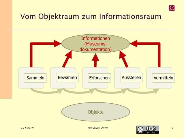 Vom Objektraum zum Informationsraum Sammeln Bewahren Erforschen Ausstellen Vermitteln 9.11.2018 EVA Berlin 2018 Objekte In...