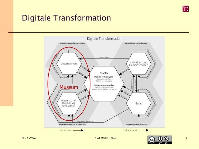 Digitale Transformation 9.11.2018 EVA Berlin 2018 Museum 4