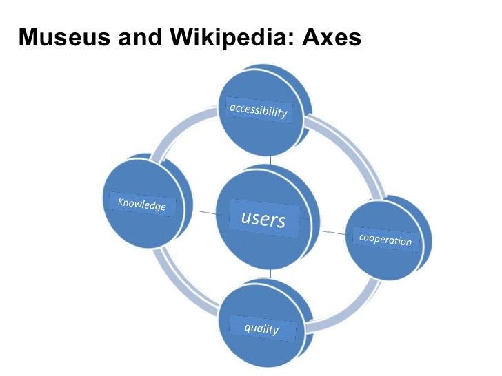 Museus and Wikipedia: Axes