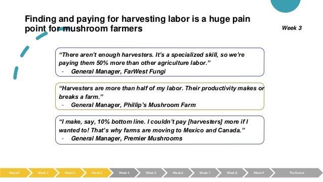Finding and paying for harvesting labor is a huge pain point for mushroom farmers Week 3 Week 0 Week 2 Week 3 Week 4 Week ...
