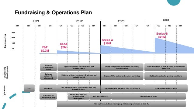 Fundraising & Operations Plan Q1 Q2 Q3 Q4 2021 2022 2023 2024 Q1 Q2 Q3 Q4 Q1 Q2 Q3 Q4 Q1 Q2 Q3 Q4 Cash reserves 5M 10M 20M...