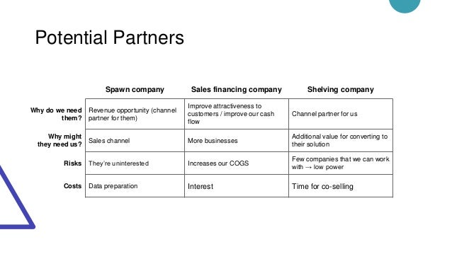 Potential Partners Spawn company Sales financing company Shelving company Why do we need them? Revenue opportunity (channe...