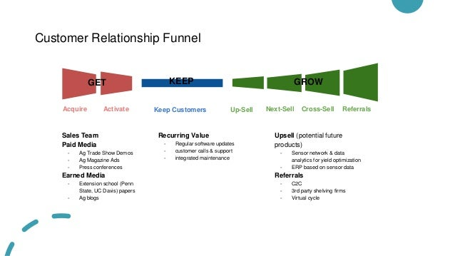 Customer Relationship Funnel Acquire Activate Keep Customers Up-Sell Next-Sell KEEP Cross-Sell Referrals GROW GET Sales Te...
