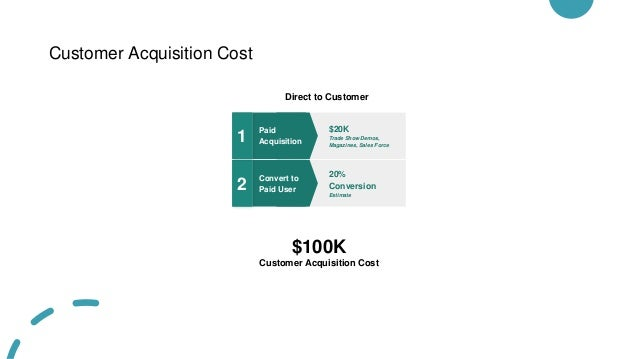 Customer Acquisition Cost Direct to Customer Convert to Paid User 2 20% Conversion Estimate Paid Acquisition 1 $20K Trade ...