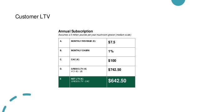Customer LTV Annual Subscription Assumes a 5 million pounds per year mushroom grower (medium scale) A. MONTHLY REVENUE (K)...
