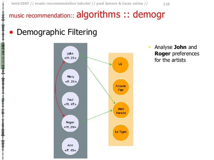 music recommendation::  algorithms :: demogr <ul><li>Demographic Filtering </li></ul><ul><ul><ul><li>Analyse  John  and  R...