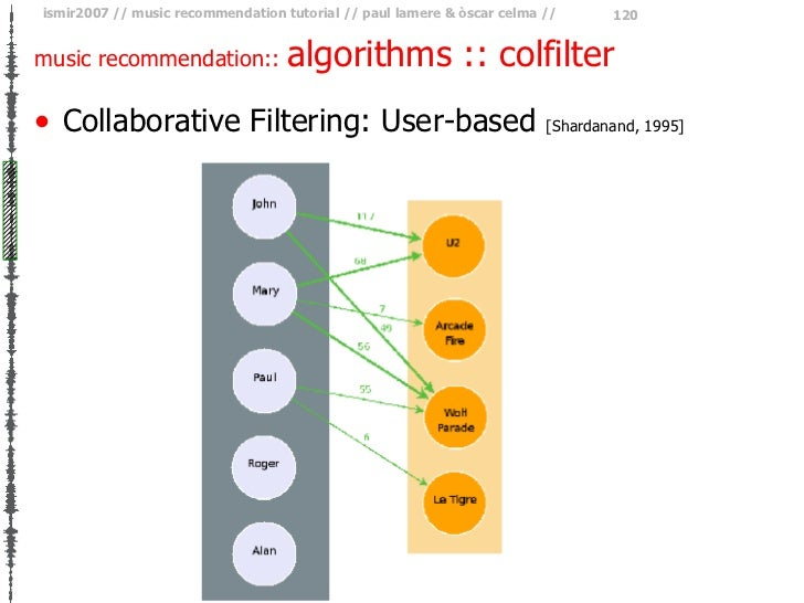 music recommendation::  algorithms :: colfilter <ul><li>Collaborative Filtering: User-based  [Shardanand, 1995] </li></ul>
