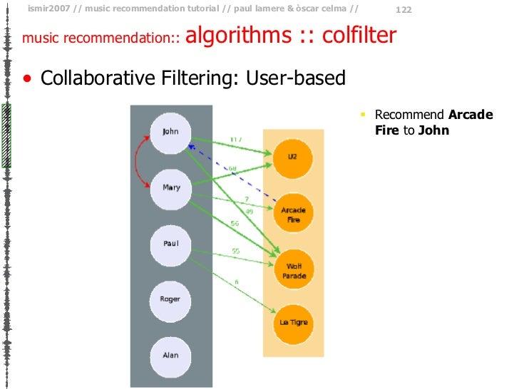 music recommendation::  algorithms :: colfilter <ul><li>Collaborative Filtering: User-based </li></ul><ul><ul><ul><li>Reco...