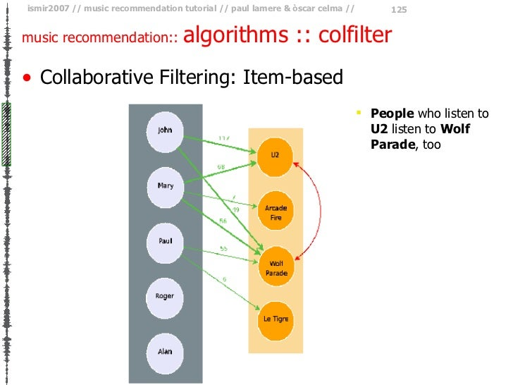 music recommendation::  algorithms :: colfilter <ul><li>Collaborative Filtering: Item-based </li></ul><ul><ul><ul><li>Peop...