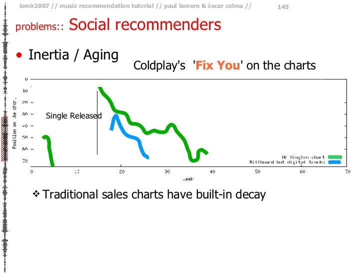 problems::  Social recommenders <ul><li>Inertia / Aging </li></ul>Coldplay's  ' Fix You ' on the charts Single Released <u...