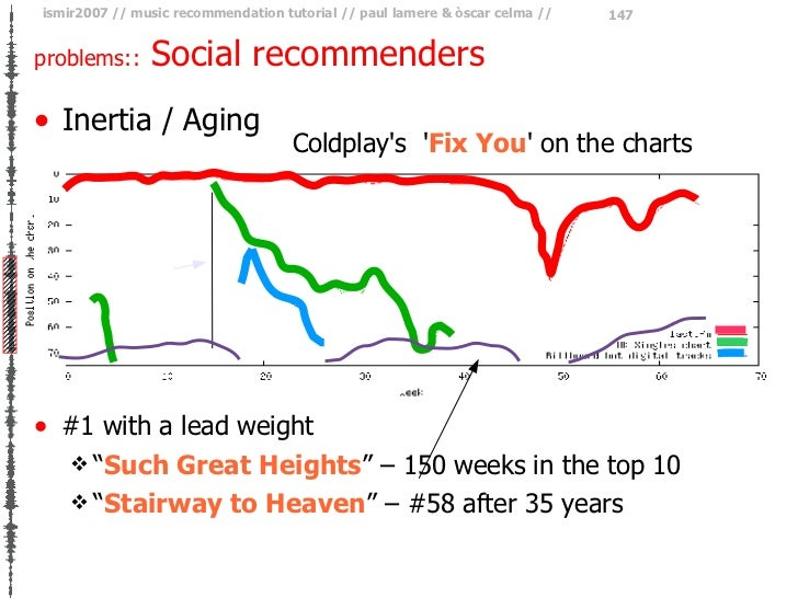 problems::  Social recommenders <ul><li>Inertia / Aging </li></ul>Coldplay's  ' Fix You ' on the charts <ul><li>#1 with a ...