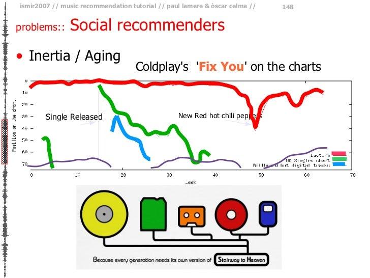problems::  Social recommenders <ul><li>Inertia / Aging </li></ul>Coldplay's  ' Fix You ' on the charts Single Released Ne...