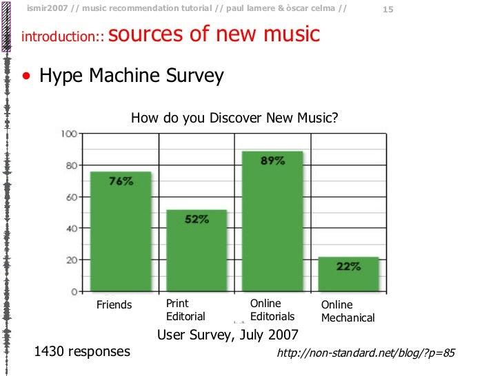 introduction::   sources of new music <ul><li>Hype Machine Survey </li></ul>1430 responses http://non-standard.net/blog/?p...