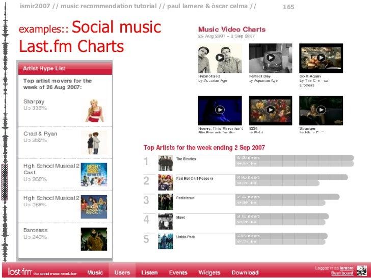 Last.fm Charts examples::  Social music