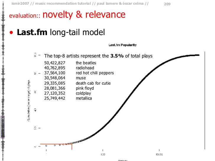 evaluation::  novelty & relevance <ul><li>Last.fm  long-tail model </li></ul>The top-8 artists represent the  3.5%  of tot...