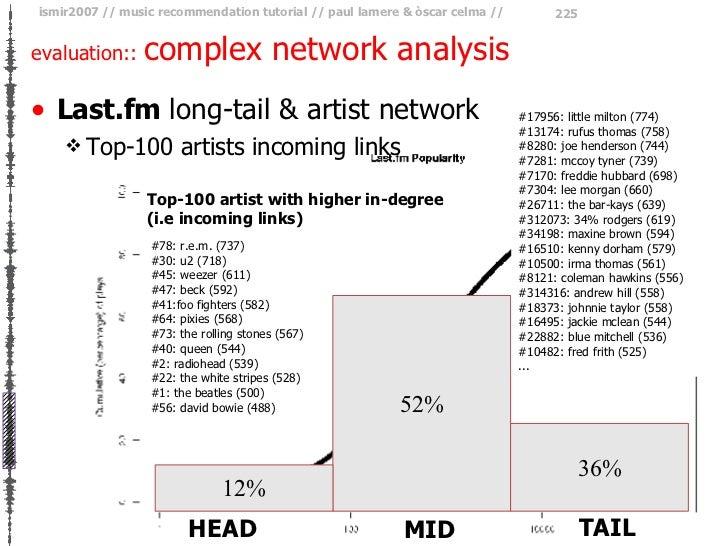 evaluation::  complex network analysis <ul><li>Last.fm  long-tail & artist network </li></ul><ul><ul><li>Top-100 artists i...