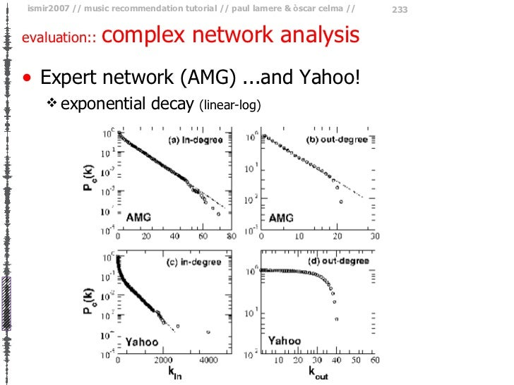 evaluation::  complex network analysis <ul><li>Expert network (AMG) ...and Yahoo! </li></ul><ul><ul><li>exponential decay ...