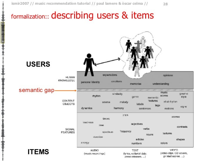 formalization ::  describing users & items semantic gap USERS ITEMS