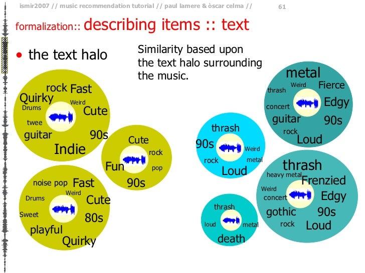 formalization ::  describing items :: text <ul><li>the text halo  </li></ul>Similarity based upon the text halo surroundin...