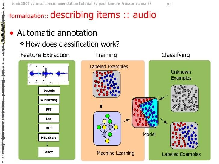 formalization ::  describing items :: audio <ul><li>Automatic annotation </li></ul><ul><ul><li>How does classification wor...