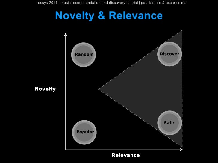 recsys 2011   music recommendation and discovery tutorial   paul lamere & oscar celma          Novelty & Relevance