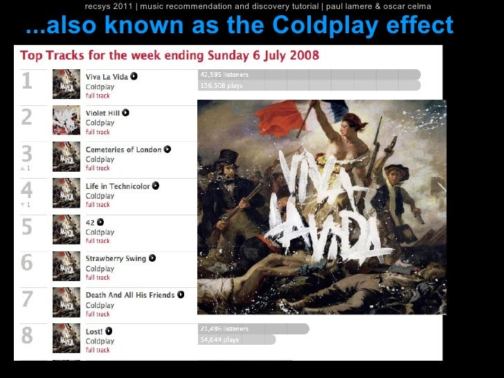 recsys 2011   music recommendation and discovery tutorial   paul lamere & oscar celma...also known as the Coldplay effect