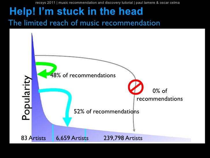 recsys 2011   music recommendation and discovery tutorial   paul lamere & oscar celmaHelp! I'm stuck in the headThe limite...