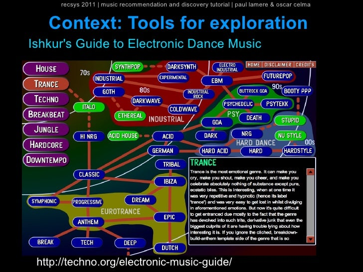 recsys 2011   music recommendation and discovery tutorial   paul lamere & oscar celma   Context: Tools for explorationIshk...