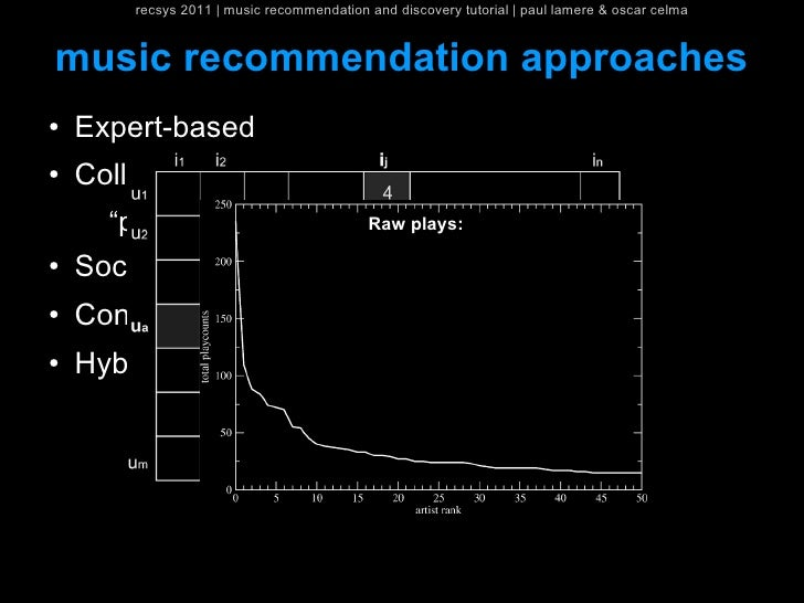 recsys 2011   music recommendation and discovery tutorial   paul lamere & oscar celmamusic recommendation approaches●   Ex...