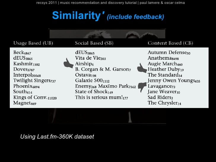 recsys 2011   music recommendation and discovery tutorial   paul lamere & oscar celma             Similarity (include feed...