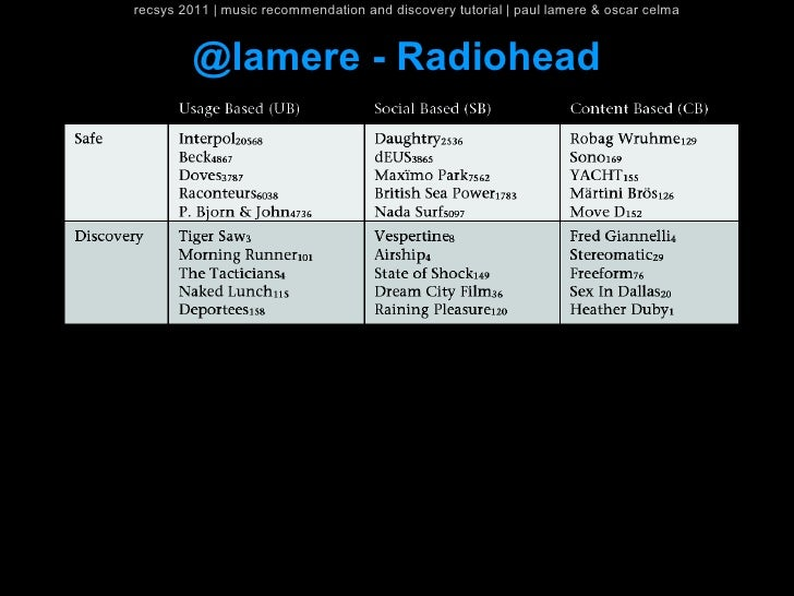 recsys 2011   music recommendation and discovery tutorial   paul lamere & oscar celma         @lamere - Radiohead