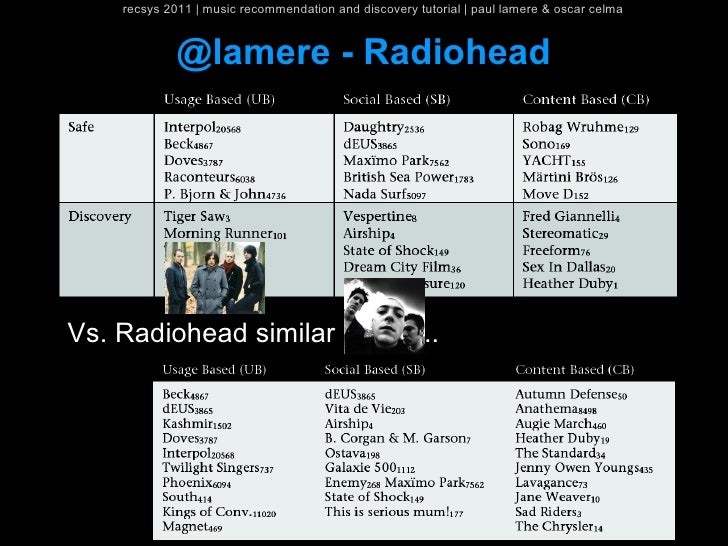 recsys 2011   music recommendation and discovery tutorial   paul lamere & oscar celma             @lamere - RadioheadVs. R...