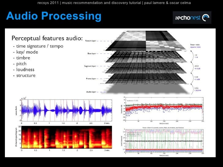 recsys 2011   music recommendation and discovery tutorial   paul lamere & oscar celmaAudio Processing