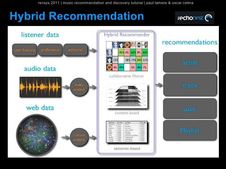 recsys 2011   music recommendation and discovery tutorial   paul lamere & oscar celmaHybrid Recommendation