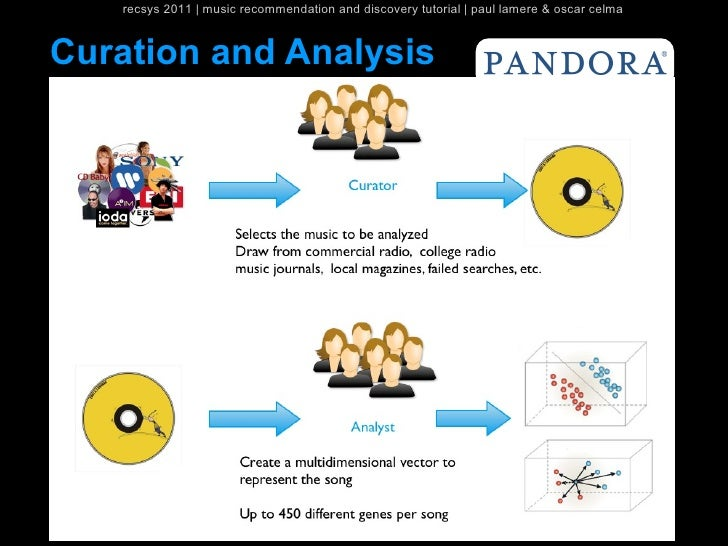 recsys 2011   music recommendation and discovery tutorial   paul lamere & oscar celmaCuration and Analysis