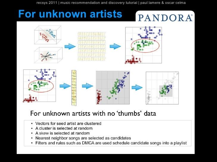 recsys 2011   music recommendation and discovery tutorial   paul lamere & oscar celmaFor unknown artists