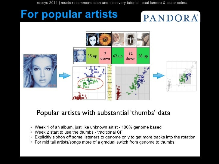 recsys 2011   music recommendation and discovery tutorial   paul lamere & oscar celmaFor popular artists
