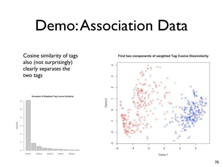 Demo: Association Data Cosine similarity