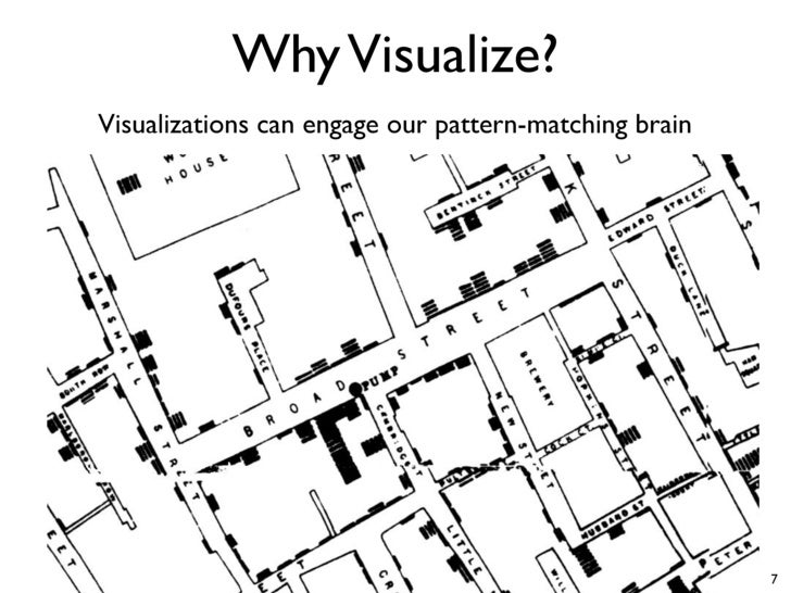 Visualization Proponents The Yale Club