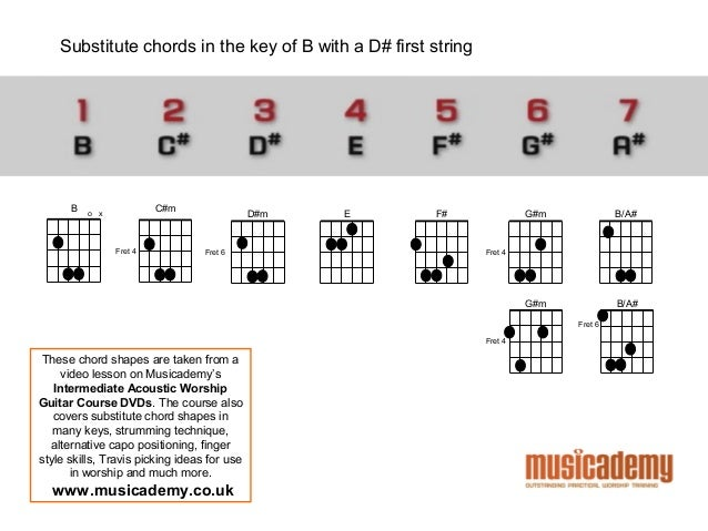 Musicademy Worship Guitar - Licks, Tricks and Cheats 2013