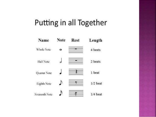 Musical Symbols Notes Rests And Intervals Pt 1