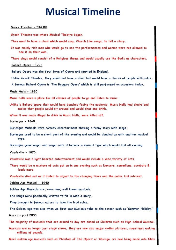 Theatre history timeline